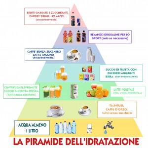 piramide idratazione