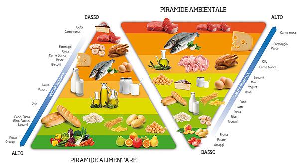 Piramide ambientale